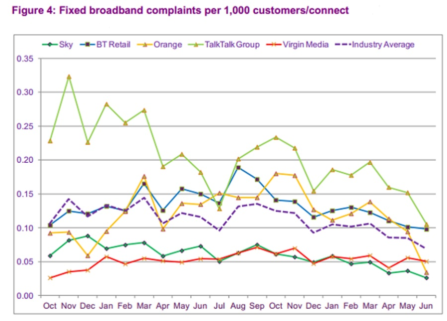 customer chart for o2