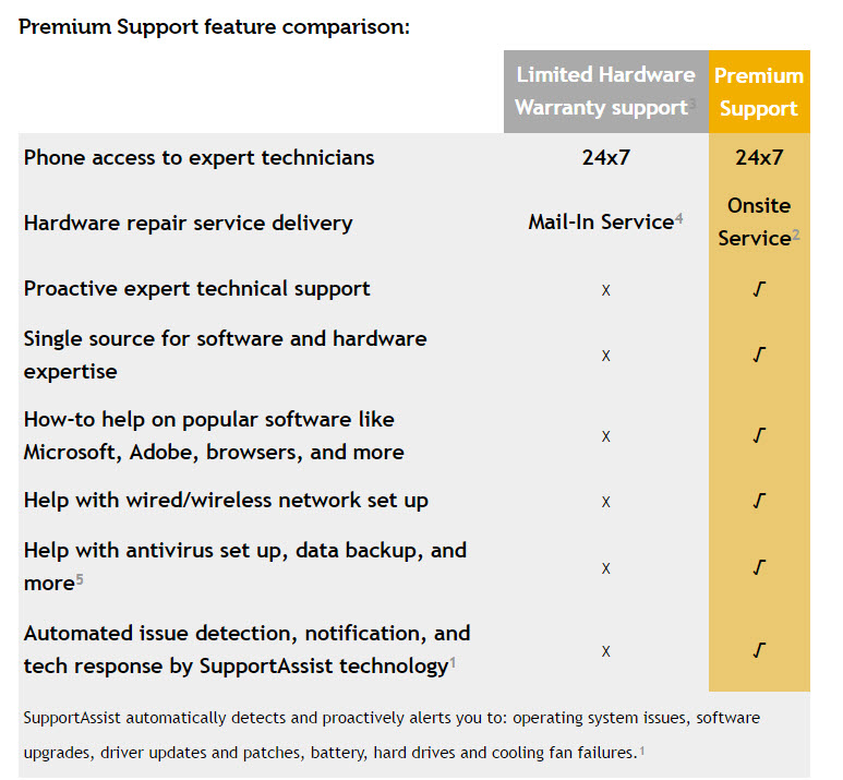 Dell premium support